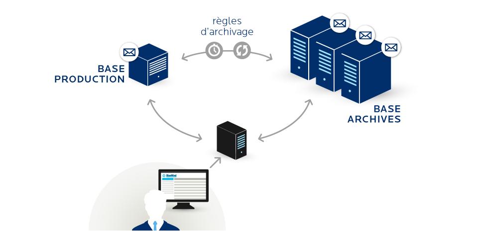 Fonctionnement des archives avec BlueMind