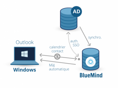BlueMind en environnement Windows : SSO, Outlook, synchro AD